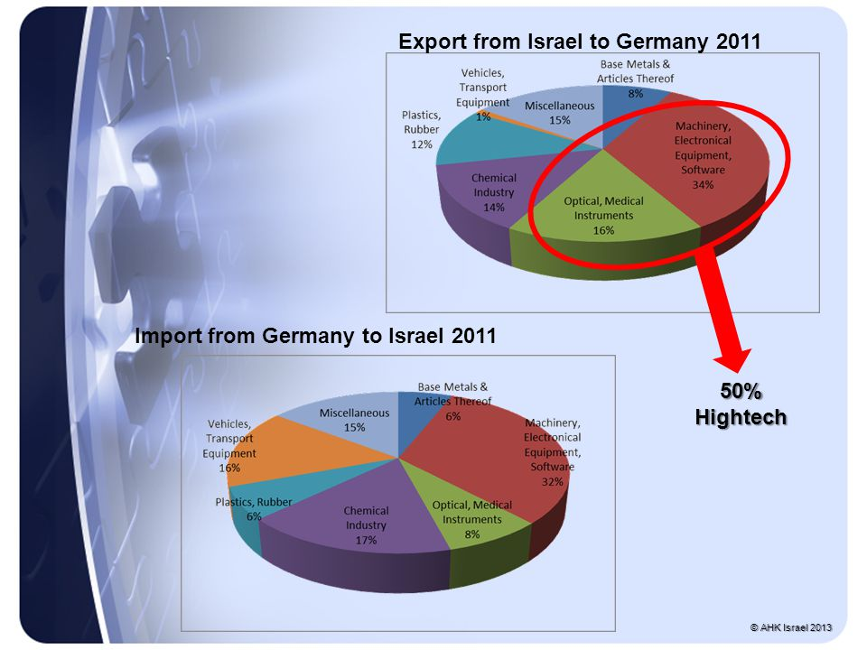 Import from Germany to Israel 2011 Export from Israel to Germany 2011 50% Hightech © AHK Israel 2013