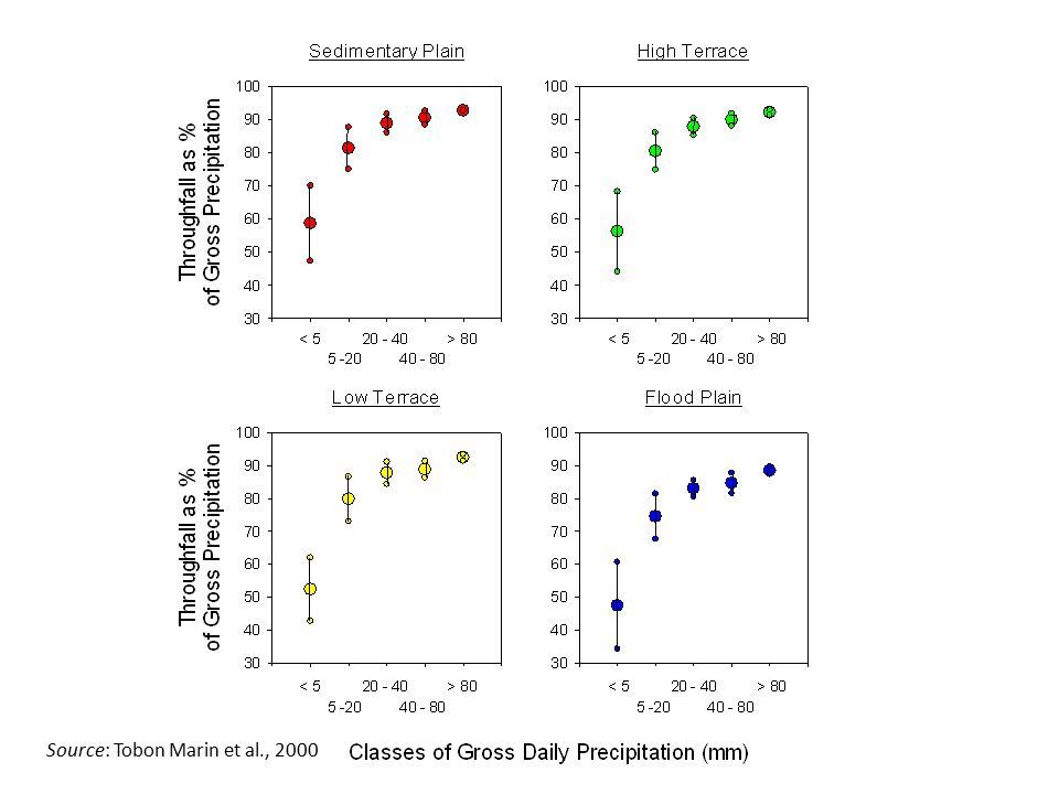 Source: Tobon Marin et al., 2000