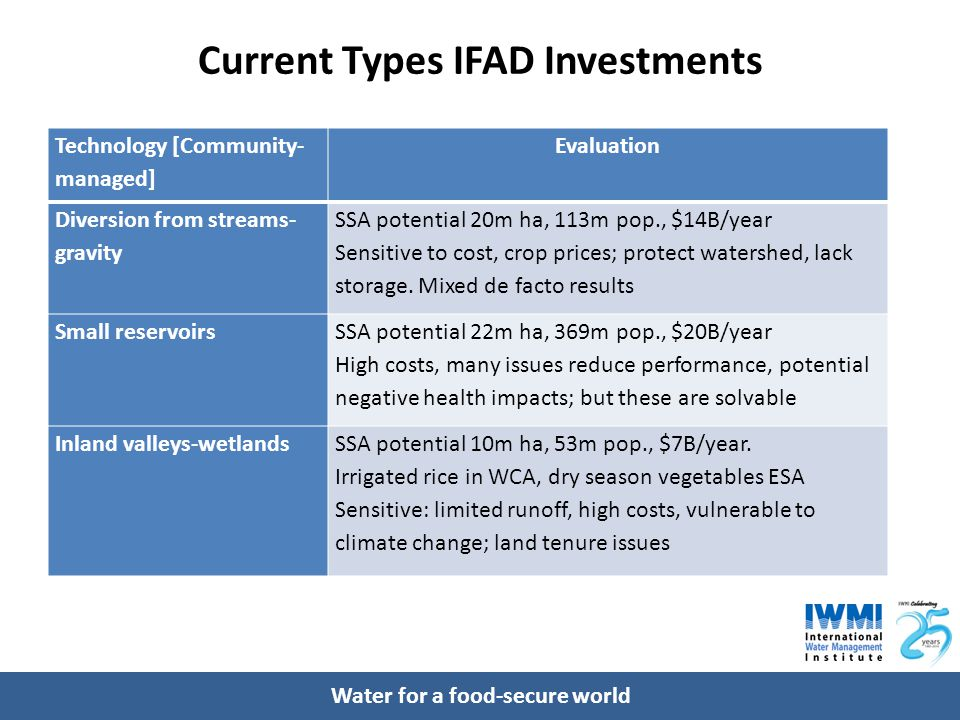 Water for a food-secure world Current Types IFAD Investments Technology [Community- managed] Evaluation Diversion from streams- gravity SSA potential
