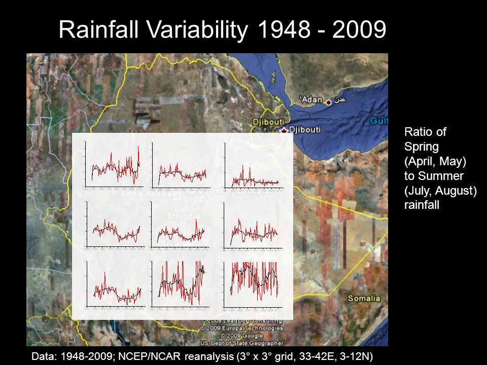 Ratio of Spring (April, May) to Summer (July, August) rainfall Data: 1948-2009; NCEP/NCAR reanalysis (3° x 3° grid, 33-42E, 3-12N) Rainfall Variability 1948 - 2009