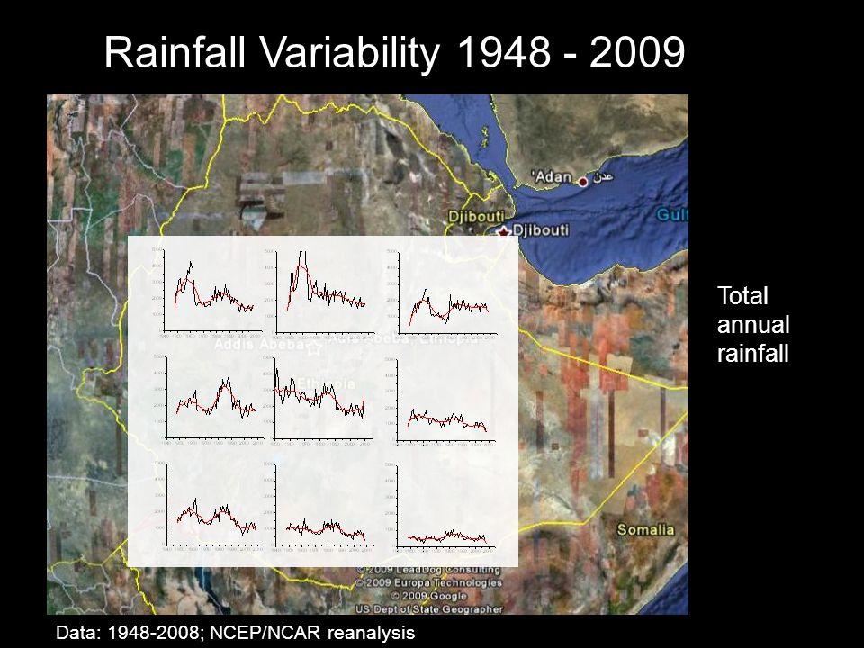 Total annual rainfall Data: 1948-2008; NCEP/NCAR reanalysis Rainfall Variability 1948 - 2009