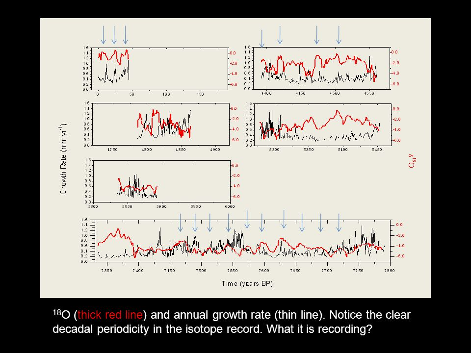 18 O (thick red line) and annual growth rate (thin line).