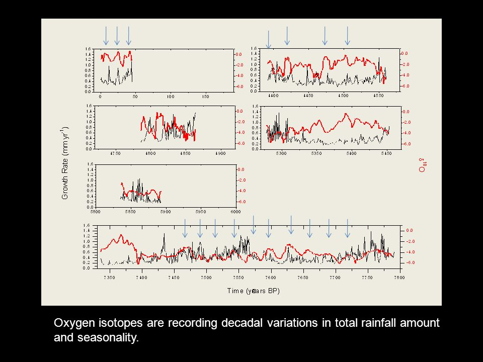 Oxygen isotopes are recording decadal variations in total rainfall amount and seasonality.