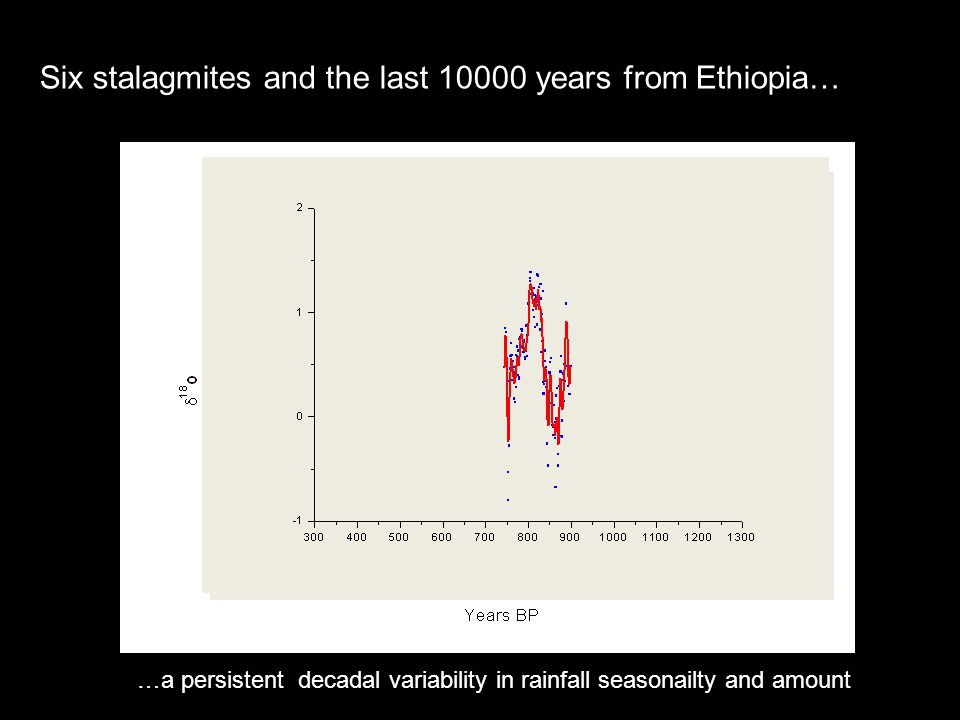 Six stalagmites and the last 10000 years from Ethiopia… …a persistent decadal variability in rainfall seasonailty and amount