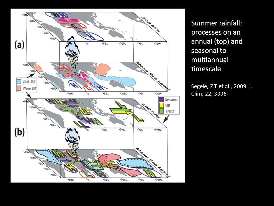 Summer rainfall: processes on an annual (top) and seasonal to multiannual timescale Segele, Z.T et al., 2009.
