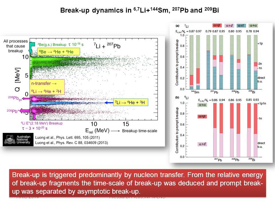 ARIS 2014Alessia Di Pietro,INFN-LNS Break-up dynamics in 6,7 Li+ 144 Sm, 207 Pb and 209 Bi Break-up is triggered predominantly by nucleon transfer.