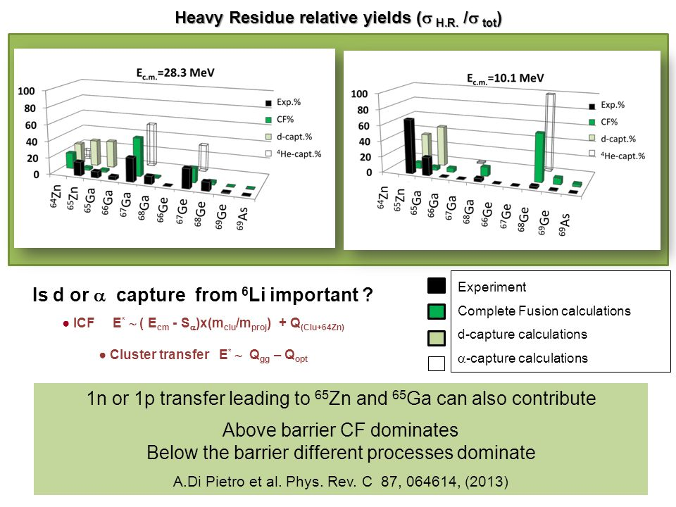 Heavy Residue relative yields (  H.R.