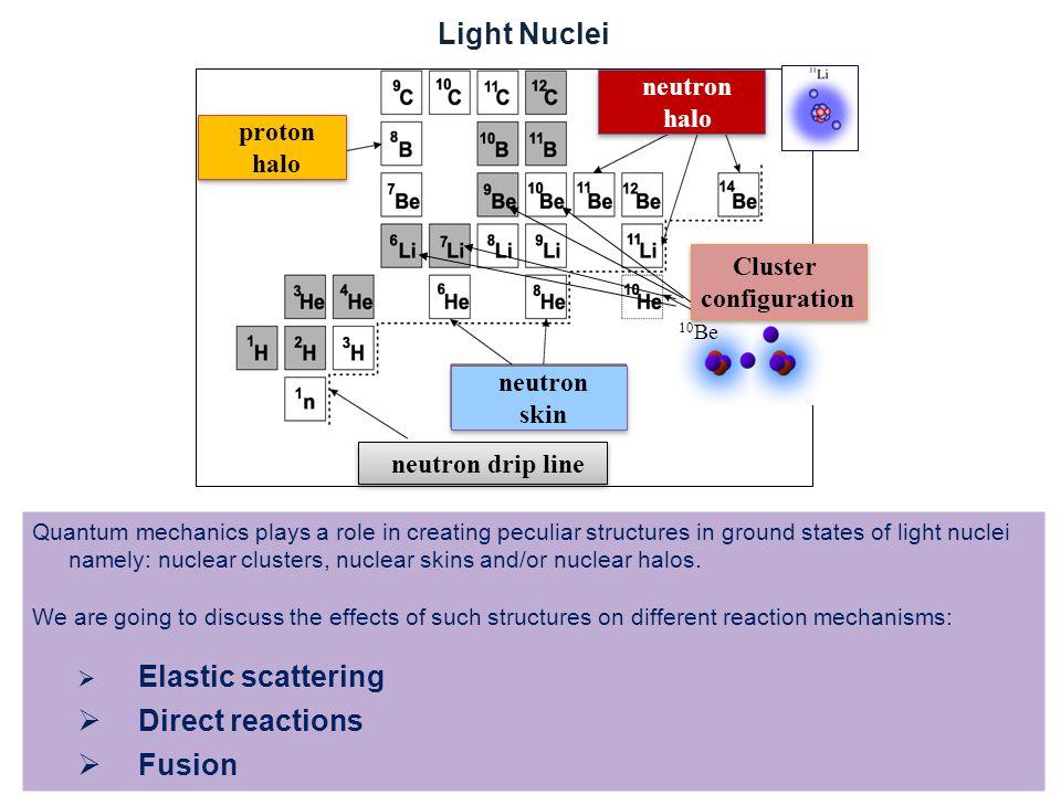 ARIS 2014Alessia Di Pietro,INFN-LNS Fusion reaction with p-halo nuclei E.