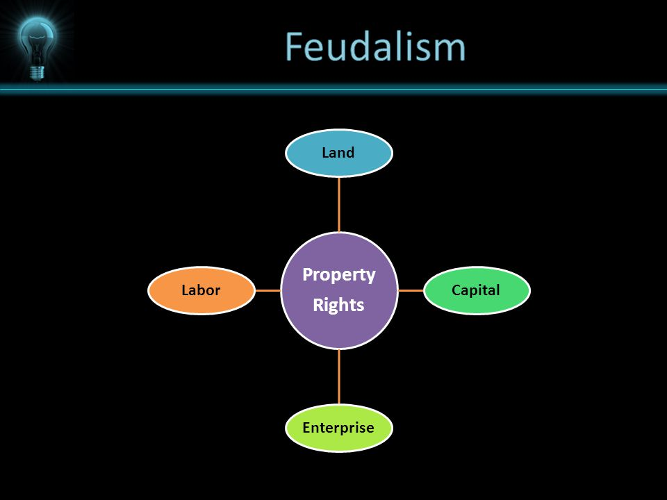 Property Rights Land Capital Enterprise Labor