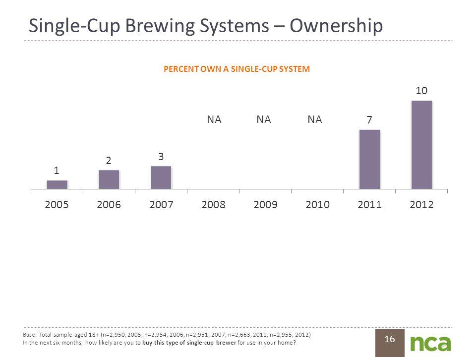 16 Single-Cup Brewing Systems – Ownership Base: Total sample aged 18+ (n=2,950, 2005, n=2,954, 2006, n=2,951, 2007, n=2,663, 2011, n=2,955, 2012) In t