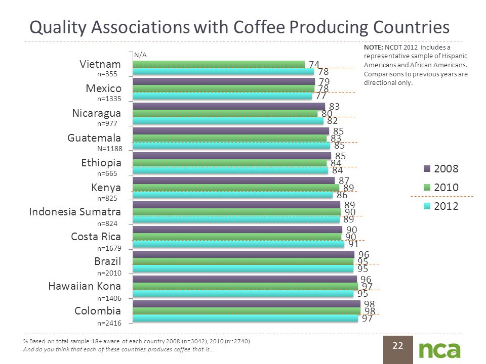 22 Quality Associations with Coffee Producing Countries % Based on total sample 18+ aware of each country 2008 (n=3042), 2010 (n~2740) And do you thin