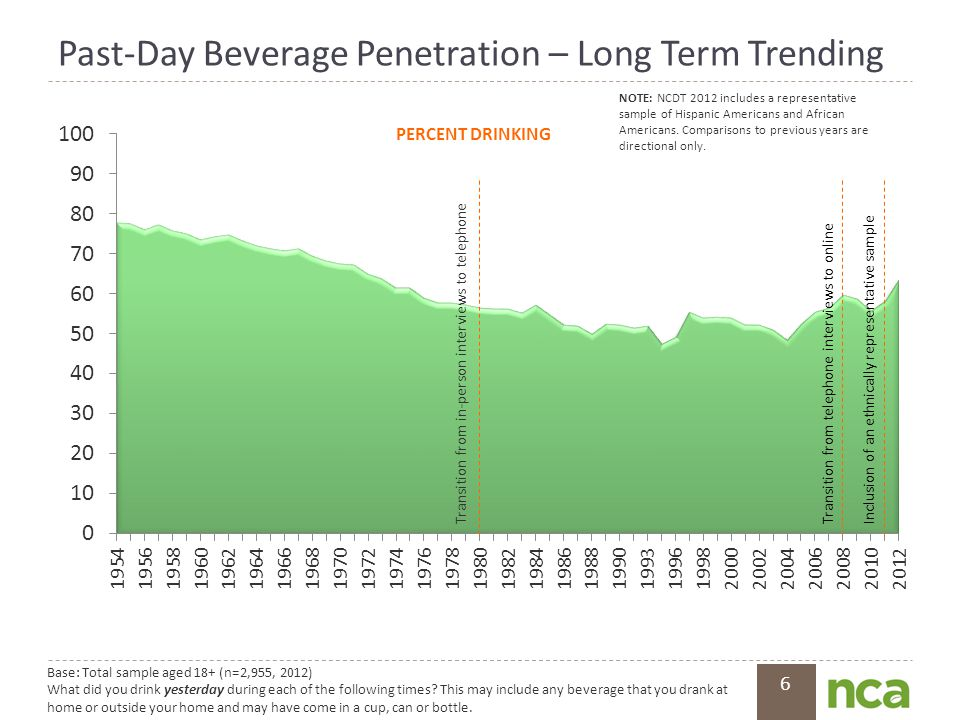 6 Past-Day Beverage Penetration – Long Term Trending 6 Base: Total sample aged 18+ (n=2,955, 2012) What did you drink yesterday during each of the fol