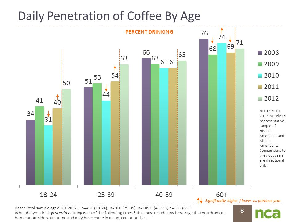 8 Daily Penetration of Coffee By Age Base: Total sample aged 18+ 2012 – n=451 (18-24), n=816 (25-39), n=1050 (40-59), n=638 (60+) What did you drink yesterday during each of the following times.