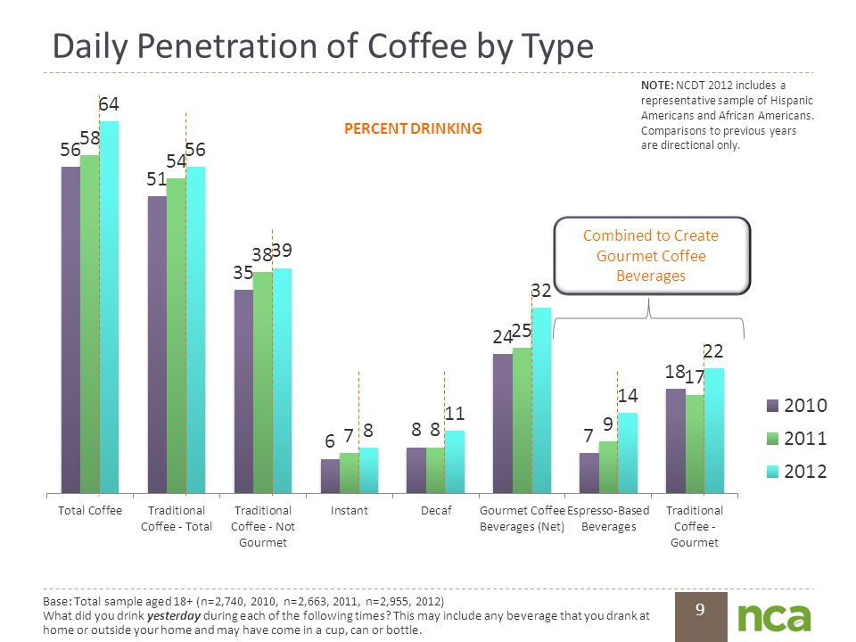 9 Daily Penetration of Coffee by Type Combined to Create Gourmet Coffee Beverages Base: Total sample aged 18+ (n=2,740, 2010, n=2,663, 2011, n=2,955,