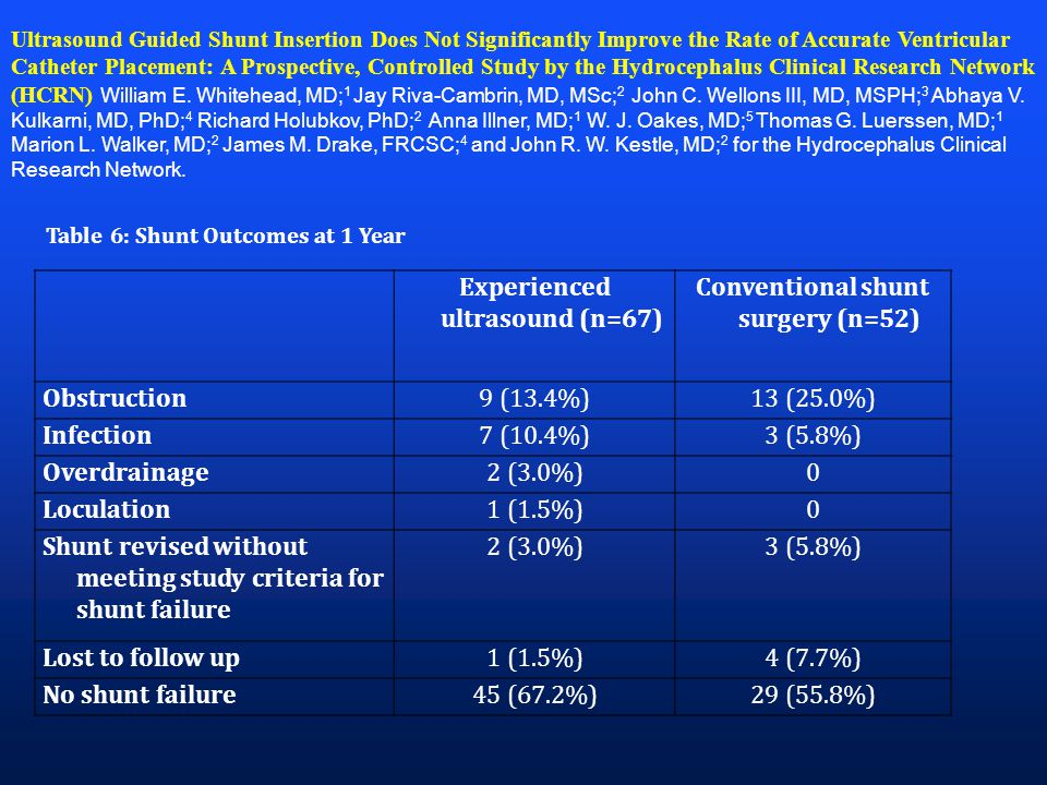 Ultrasound Guided Shunt Insertion Does Not Significantly Improve the Rate of Accurate Ventricular Catheter Placement: A Prospective, Controlled Study by the Hydrocephalus Clinical Research Network (HCRN) William E.