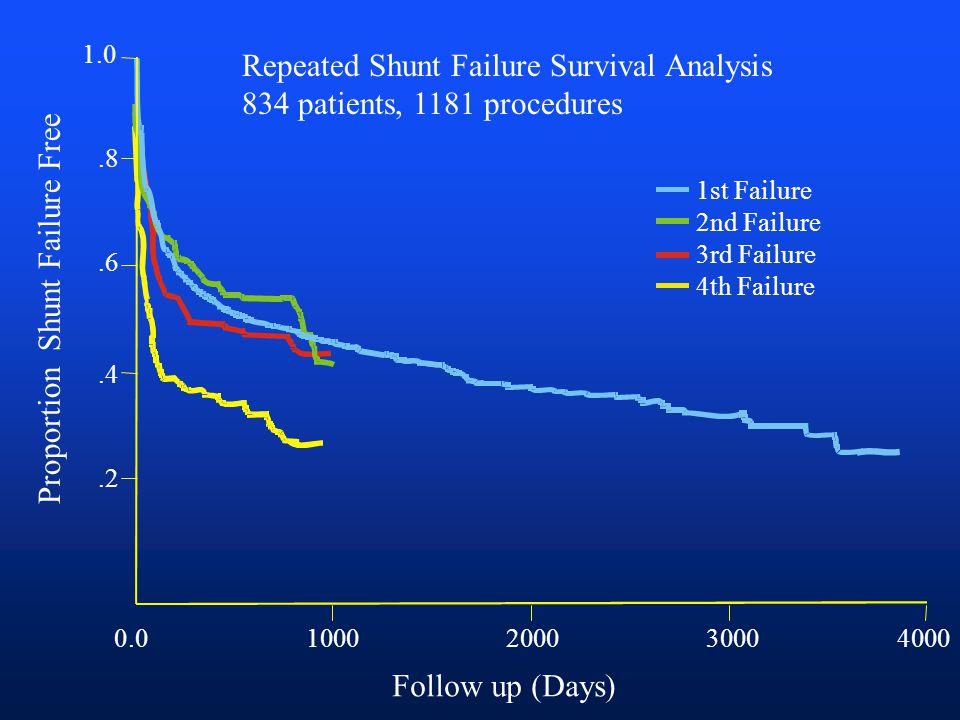 1000200030004000 Follow up (Days) Proportion Shunt Failure Free 1.0.8.6.4.2 0.0 1st Failure 2nd Failure 3rd Failure 4th Failure Repeated Shunt Failure Survival Analysis 834 patients, 1181 procedures