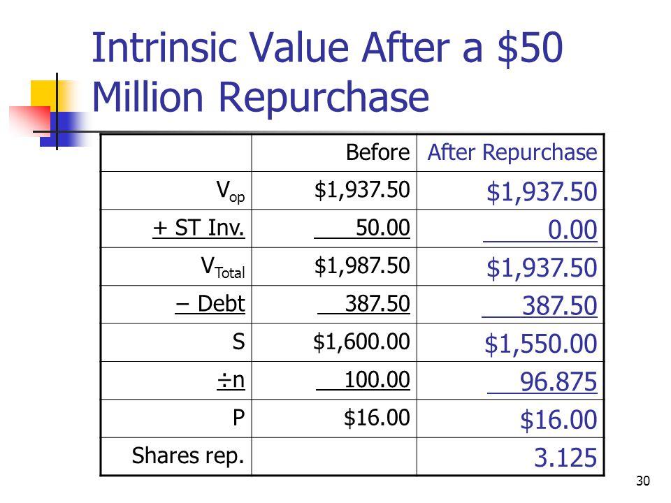 30 Intrinsic Value After a $50 Million Repurchase BeforeAfter Repurchase V op $1,937.50 + ST Inv. 50.00 0.00 V Total $1,987.50 $1,937.50 − Debt 387.50