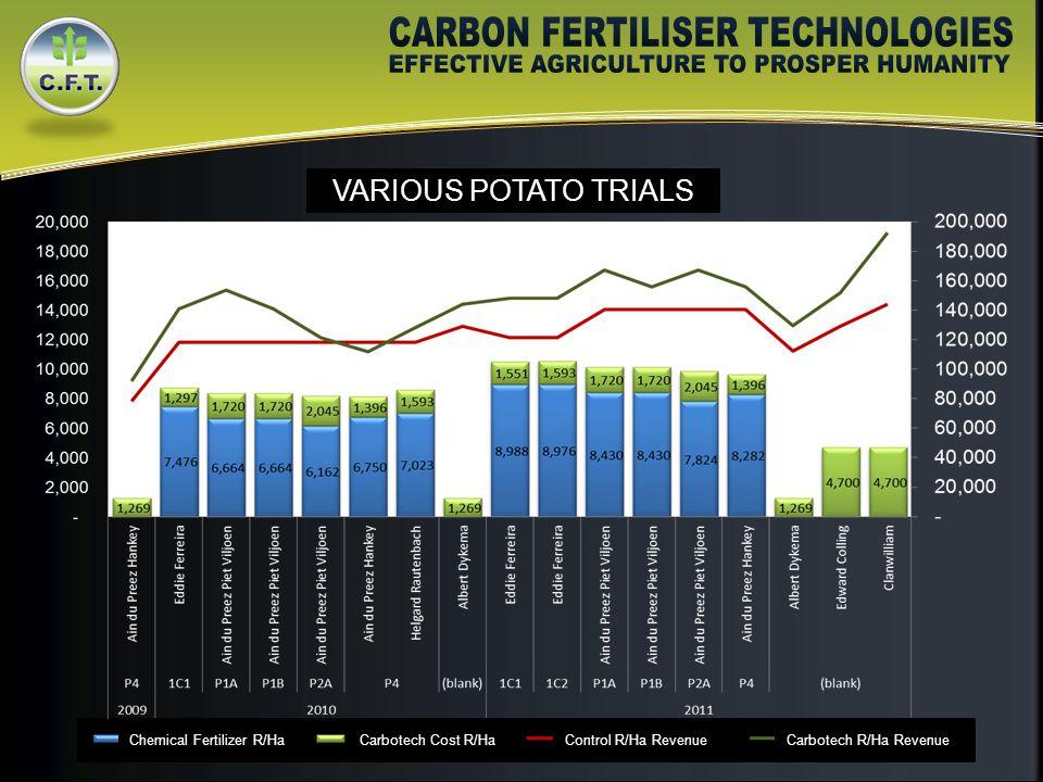 VARIOUS POTATO TRIALS Chemical Fertilizer R/HaCarbotech Cost R/HaControl R/Ha RevenueCarbotech R/Ha Revenue