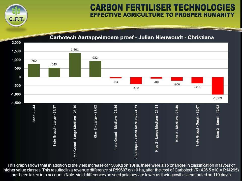 Carbotech Aartappelmoere proef - Julian Nieuwoudt - Christiana This graph shows that in addition to the yield increase of 1506Kg on 10Ha, there were also changes in classification in favour of higher value classes.