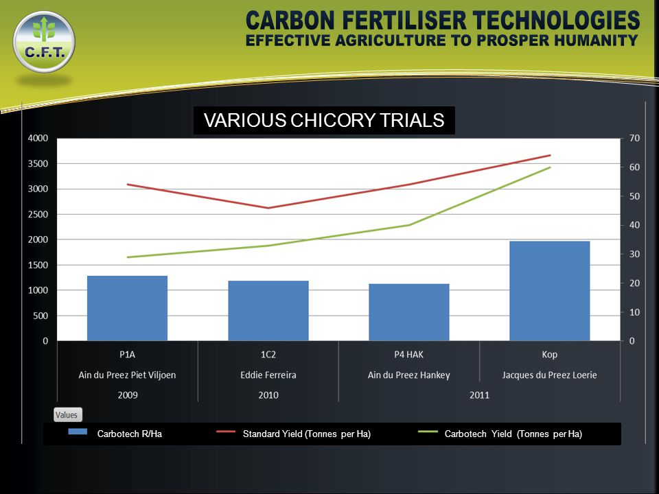 VARIOUS CHICORY TRIALS Carbotech R/HaStandard Yield (Tonnes per Ha)Carbotech Yield (Tonnes per Ha)