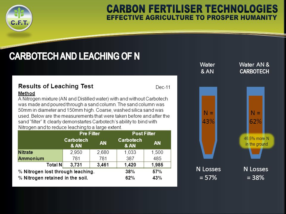 Results of Leaching Test Dec-11 Method A Nitrogen mixture (AN and Distilled water) with and without Carbotech was made and poured through a sand column.