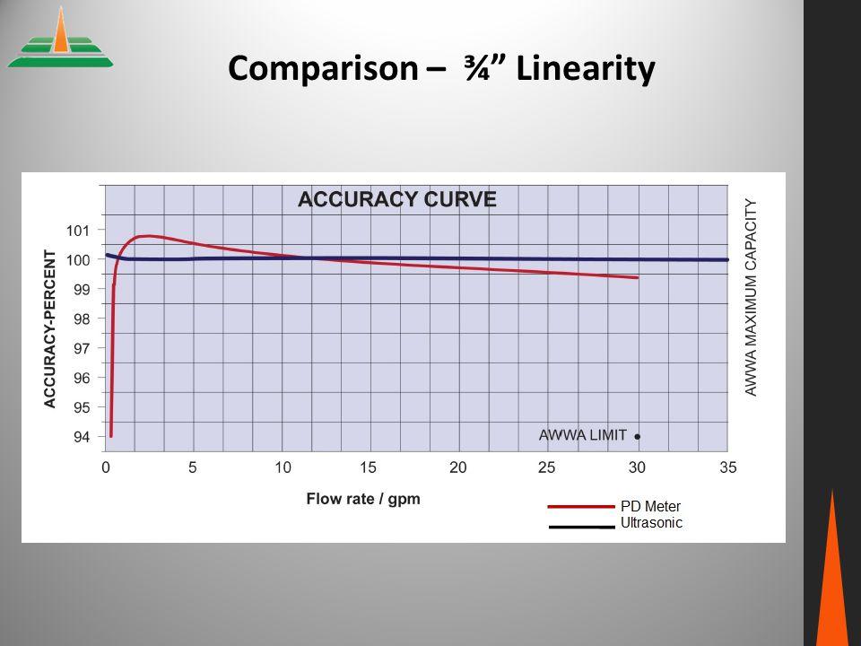 """Comparison – ¾"""" Linearity"""