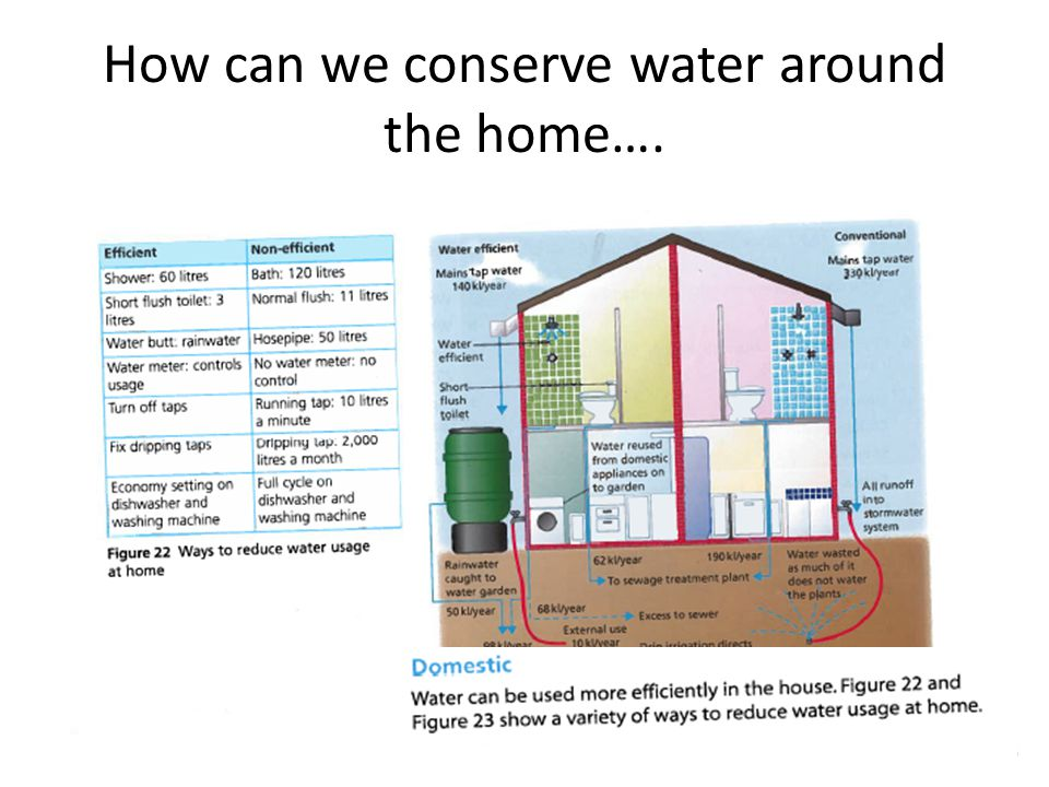 How can we conserve water around the home….