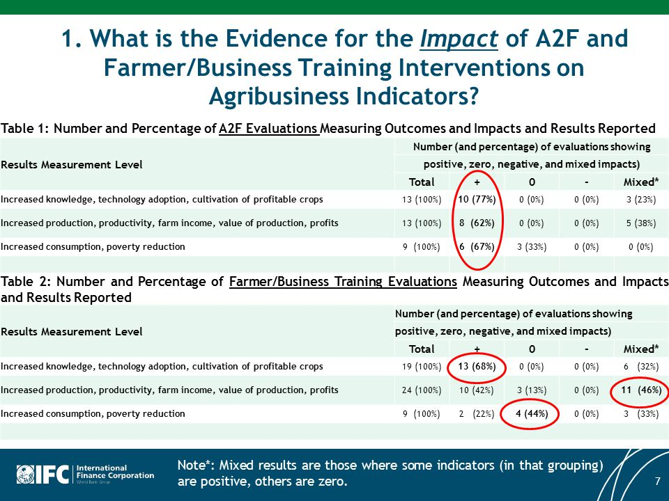 1. What is the Evidence for the Impact of A2F and Farmer/Business Training Interventions on Agribusiness Indicators? Table 1: Number and Percentage of