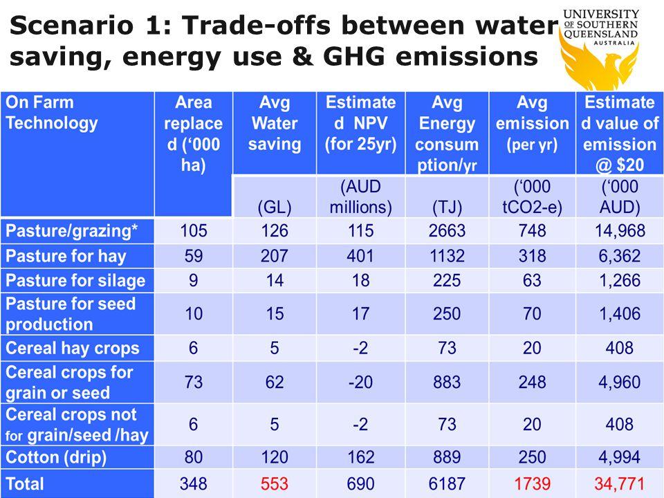Scenario 1: Trade-offs between water saving, energy use & GHG emissions