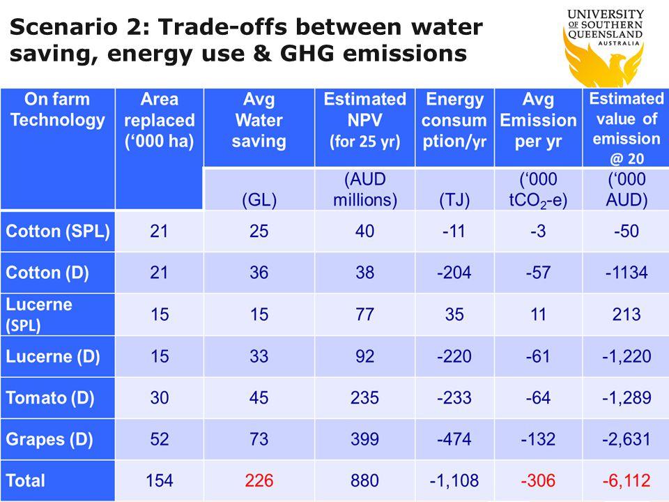 Scenario 2: Trade-offs between water saving, energy use & GHG emissions