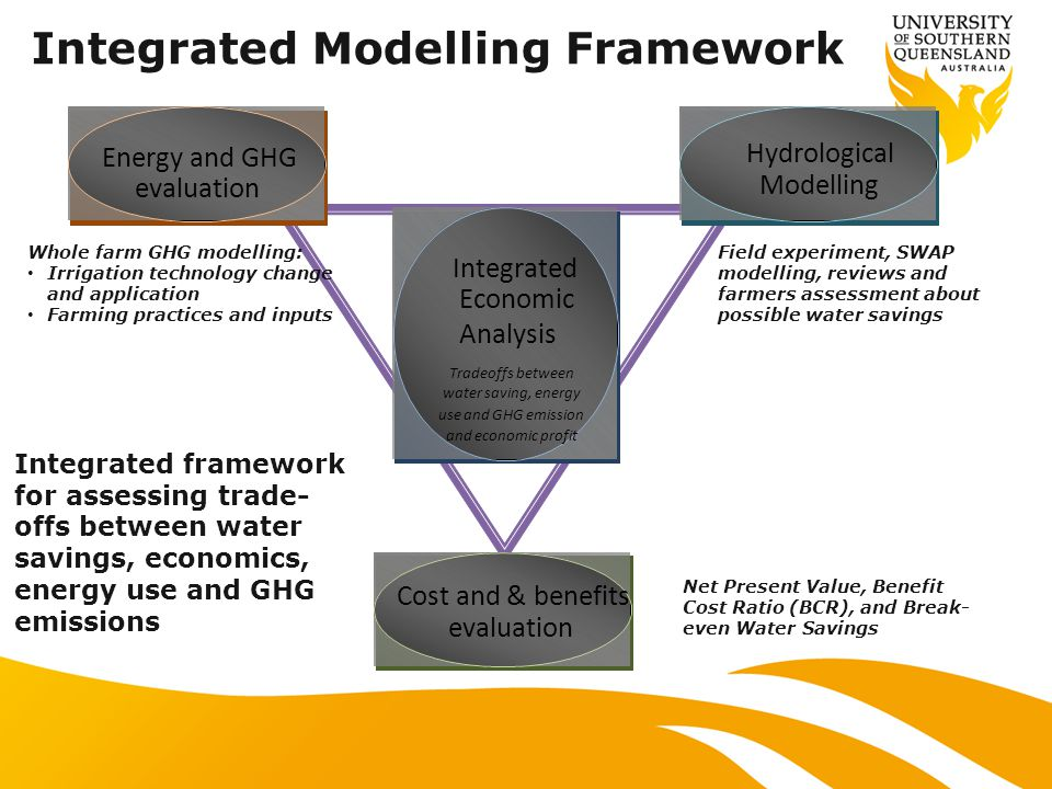 Integrated Modelling Framework Integrated framework for assessing trade- offs between water savings, economics, energy use and GHG emissions Energy and GHG evaluation Hydrological Modelling Cost and & benefits evaluation Integrated Economic Analysis Tradeoffs between water saving, energy use and GHG emission and economic profit Field experiment, SWAP modelling, reviews and farmers assessment about possible water savings Whole farm GHG modelling: Irrigation technology change and application Farming practices and inputs Net Present Value, Benefit Cost Ratio (BCR), and Break- even Water Savings