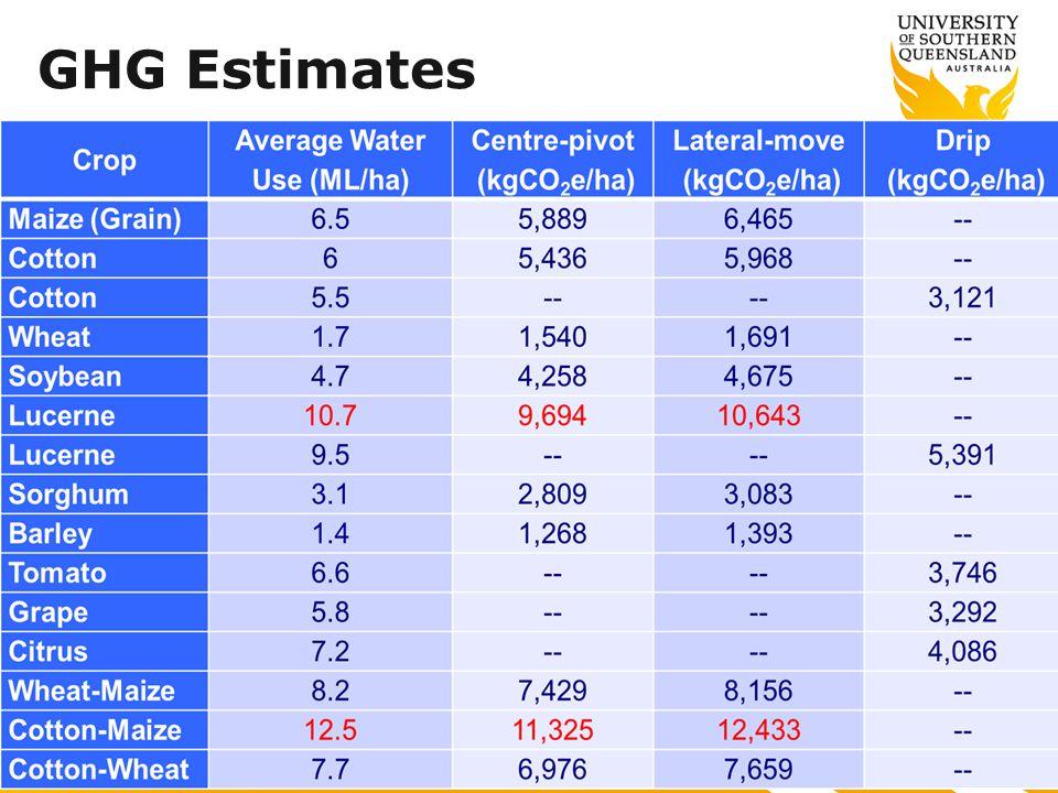 GHG Estimates