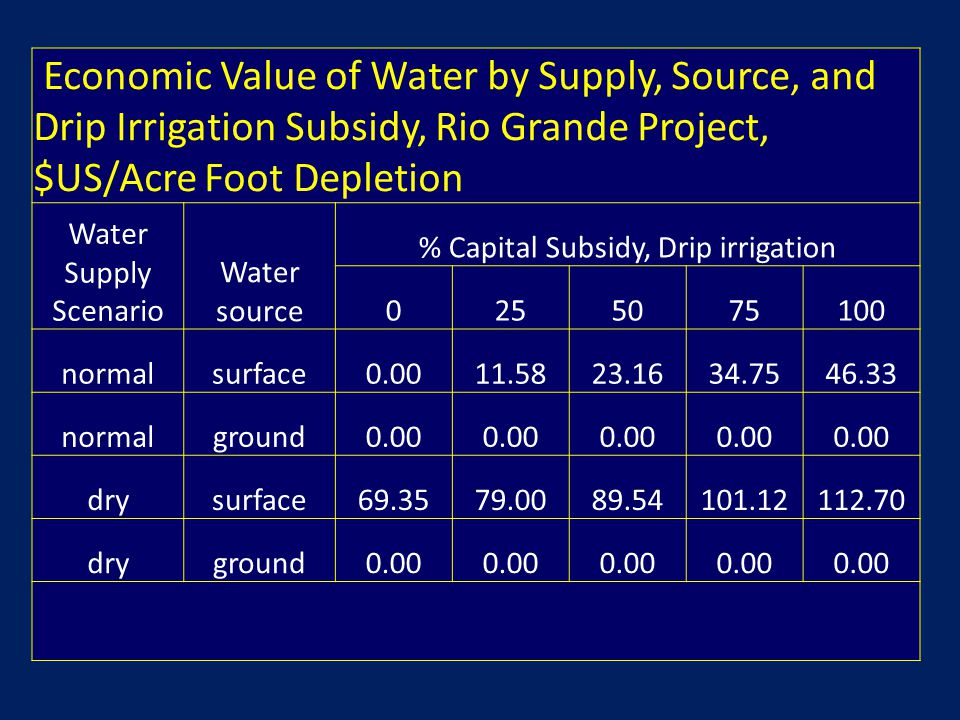 Economic Value of Water by Supply, Source, and Drip Irrigation Subsidy, Rio Grande Project, $US/Acre Foot Depletion Water Supply Scenario Water source % Capital Subsidy, Drip irrigation 0255075100 normalsurface0.0011.5823.1634.7546.33 normalground0.00 drysurface69.3579.0089.54101.12112.70 dryground0.00