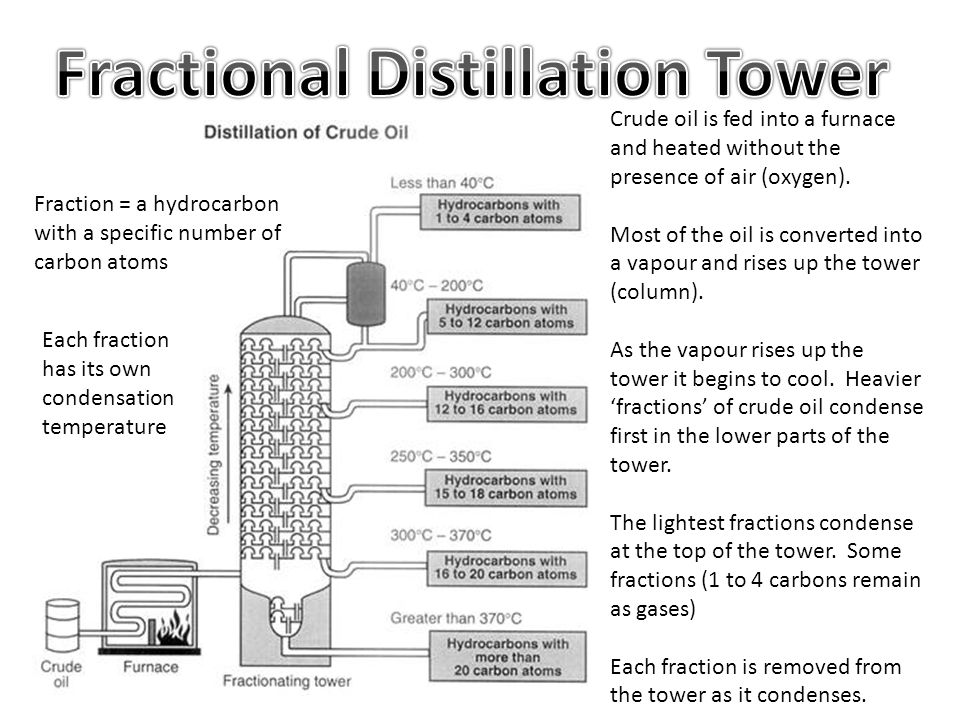 Crude oil is fed into a furnace and heated without the presence of air (oxygen). Most of the oil is converted into a vapour and rises up the tower (co