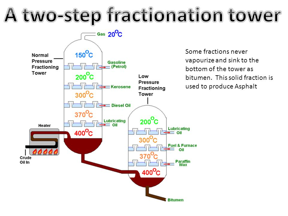Some fractions never vapourize and sink to the bottom of the tower as bitumen. This solid fraction is used to produce Asphalt
