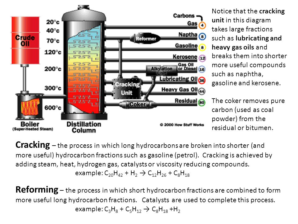 Cracking – the process in which long hydrocarbons are broken into shorter (and more useful) hydrocarbon fractions such as gasoline (petrol). Cracking