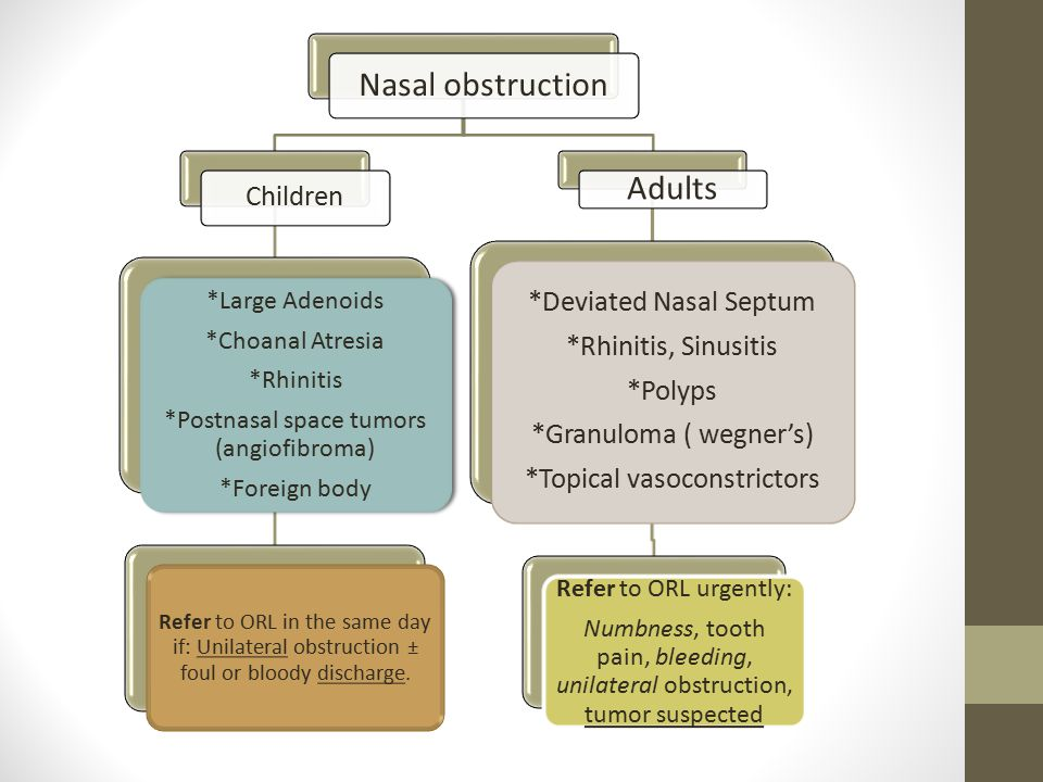 Nasal obstruction Children *Large Adenoids *Choanal Atresia *Rhinitis *Postnasal space tumors (angiofibroma) *Foreign body Refer to ORL in the same day if: Unilateral obstruction ± foul or bloody discharge.