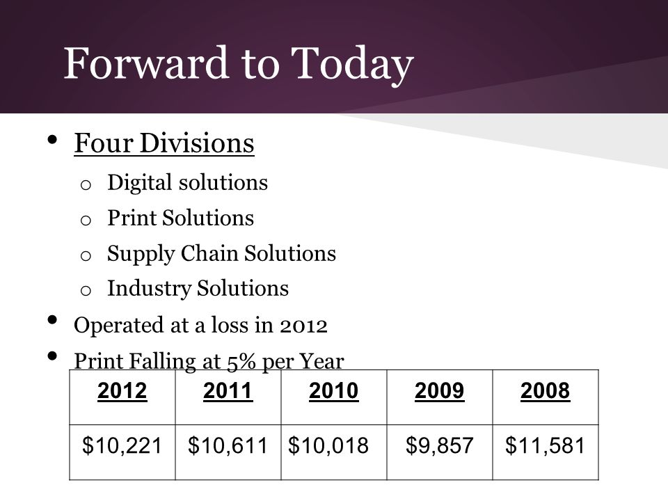 Forward to Today Four Divisions o Digital solutions o Print Solutions o Supply Chain Solutions o Industry Solutions Operated at a loss in 2012 Print F