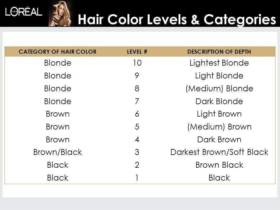 CATEGORY OF HAIR COLORLEVEL #DESCRIPTION OF DEPTH Blonde10Lightest Blonde Blonde9Light Blonde Blonde8(Medium) Blonde Blonde7Dark Blonde Brown6Light Brown Brown5(Medium) Brown Brown4Dark Brown Brown/Black3Darkest Brown/Soft Black Black2Brown Black Black1 Hair Color Levels & Categories