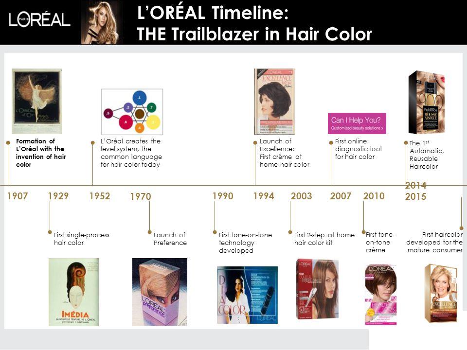 L'ORÉAL Timeline: THE Trailblazer in Hair Color 190719291952 197019901994200320072010 2014 2015 First single-process hair color L'Oréal creates the le