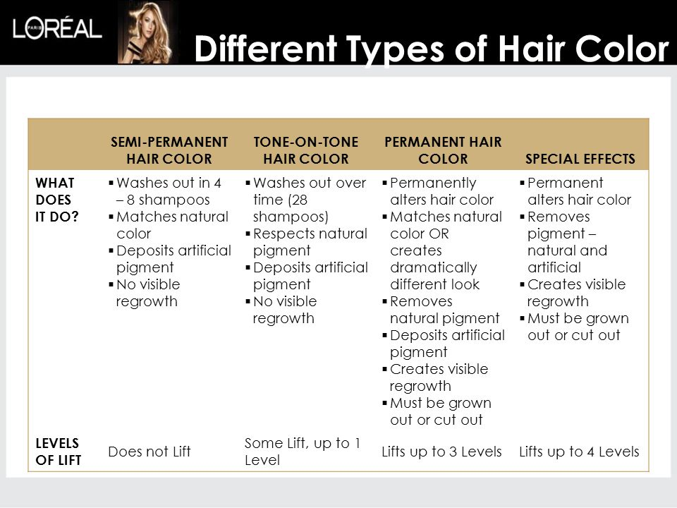 SEMI-PERMANENT HAIR COLOR TONE-ON-TONE HAIR COLOR PERMANENT HAIR COLORSPECIAL EFFECTS WHAT DOES IT DO.