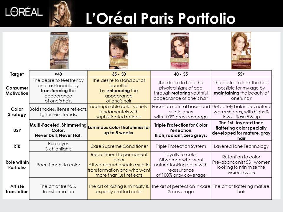 L'Oréal Paris Portfolio Target<4035 - 5040 - 5555+ Consumer Motivation The desire to feel trendy and fashionable by transforming the appearance of one's hair.