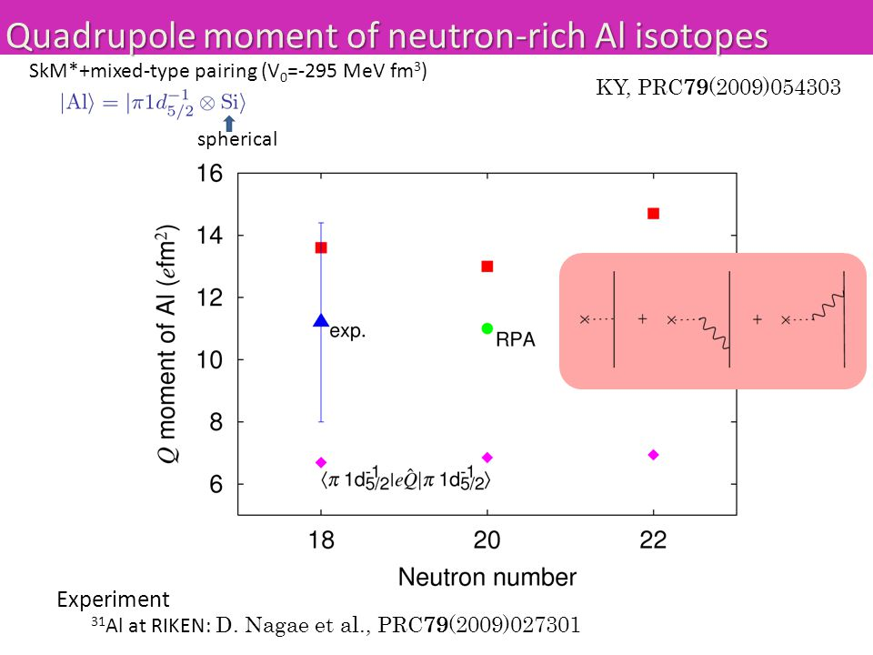 Quadrupole moment of neutron-rich Al isotopes KY, PRC79(2009)054303 SkM*+mixed-type pairing (V 0 =-295 MeV fm 3 ) spherical Experiment 31 Al at RIKEN: D.