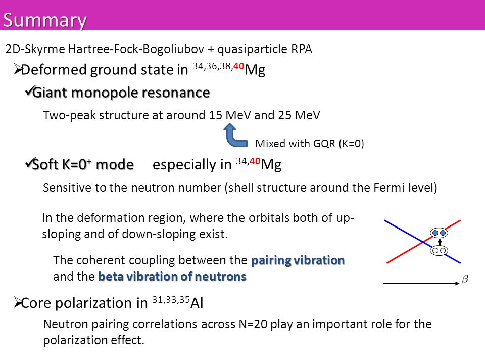 Summary  Deformed ground state in 34,36,38,40 Mg Soft K=0 + mode Soft K=0 + modeespecially in 34,40 Mg Sensitive to the neutron number (shell structure around the Fermi level) In the deformation region, where the orbitals both of up- sloping and of down-sloping exist.