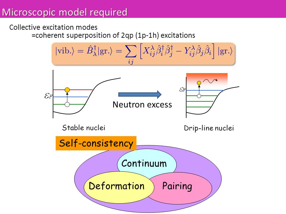 Continuum Pairing Deformation Self-consistency Collective excitation modes =coherent superposition of 2qp (1p-1h) excitations Stable nuclei Drip-line nuclei Neutron excess Microscopic model required