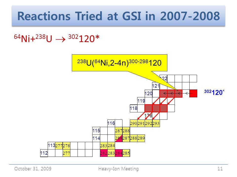 Reactions Tried at GSI in 2007-2008 October 31, 2009Heavy-Ion Meeting11 112 116 115 114 113 176 118 294 293 292291290 288287 286287288289 284 283278 285284283282 277 119 120 121121 122 238 U( 64 Ni,2-4n) 300-298 120 64 Ni+ 238 U  302 120* 302 120 *