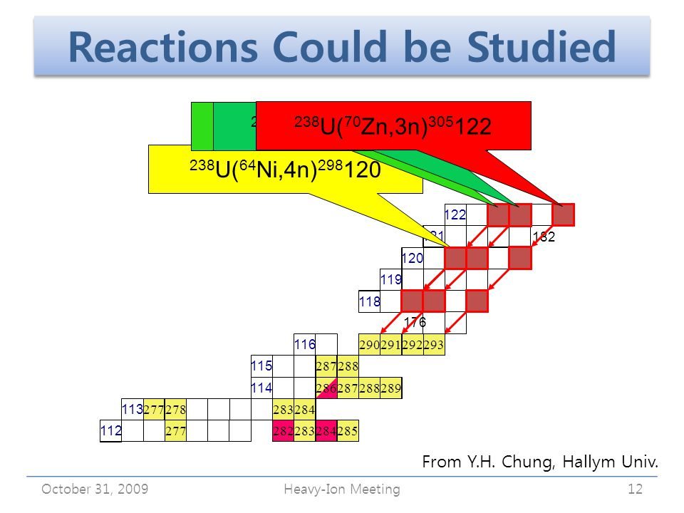 Reactions Could be Studied October 31, 2009Heavy-Ion Meeting12 112 116 115 114 113 176 118 294 293 292291290 288287 286287288289 284 283278 285284283282 277 119 120 121121 122 238 U( 64 Ni,4n) 298 120 182 238 U( 67 Zn,3n) 302 122 238 U( 68 Zn,3n) 303 122 238 U( 70 Zn,3n) 305 122 From Y.H.