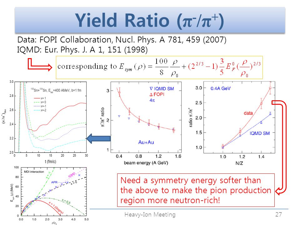 Yield Ratio ( π - /π + ) October 31, 2009Heavy-Ion Meeting27 Data: FOPI Collaboration, Nucl.