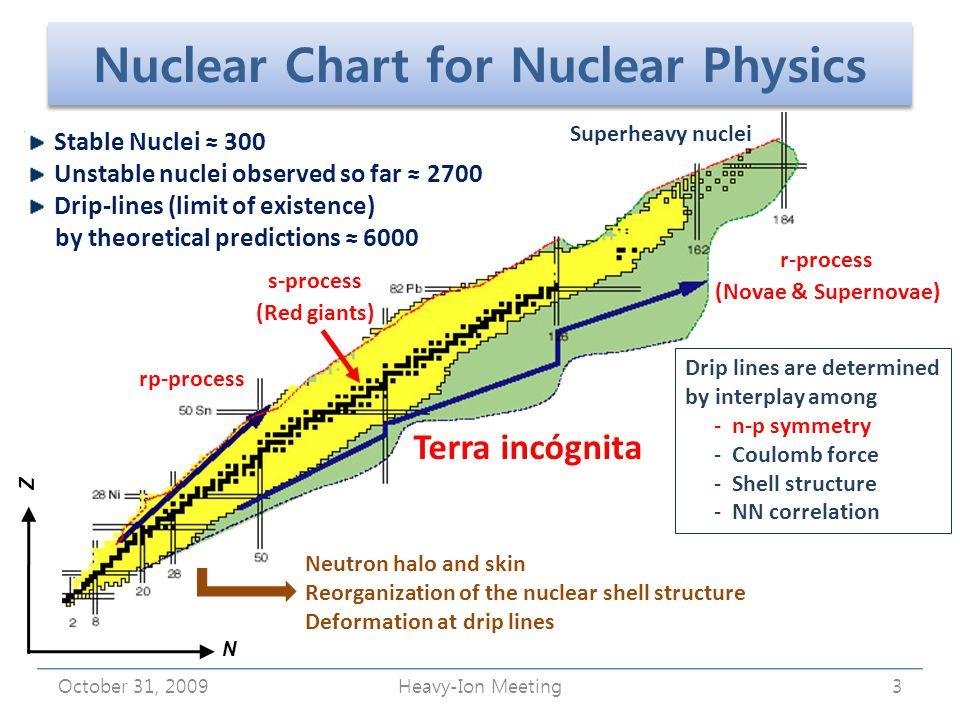28 8 2 20 8 2 50 20 50 82 Landscape of Neutron Drip Line.
