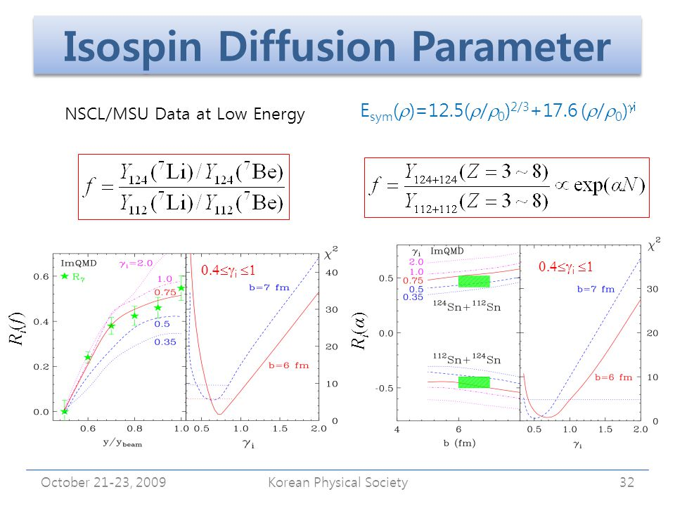 Isospin Diffusion Parameter October 21-23, 2009Korean Physical Society32 E sym (  )=12.5(  /  0 ) 2/3 +17.6 (  /  0 )  i  i  Ri(α)Ri(α) Ri(f)Ri(f) NSCL/MSU Data at Low Energy